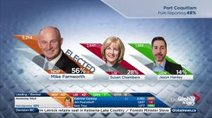 BC Election: NDP secure several key seats